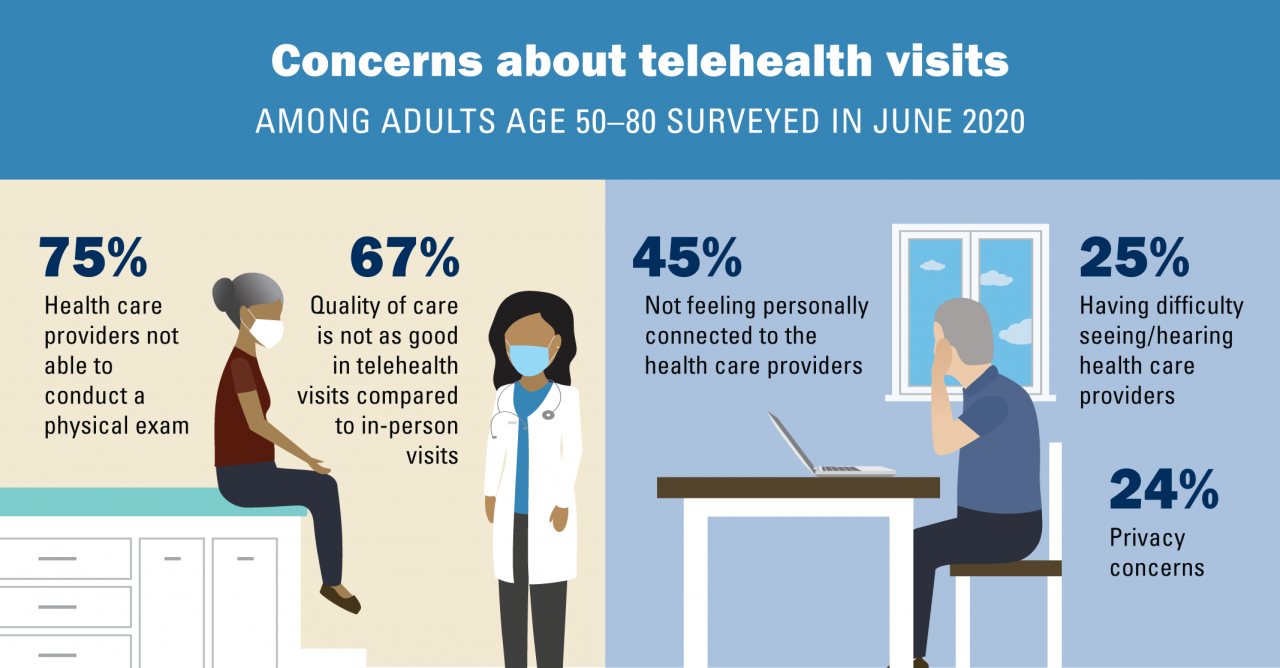 """Concerns about telehealth visits among adults age 50-80 in june 2020. 75% of health care providers not able to conduct a physical exam. 67% believe quality of care is not as good in telehealth visits compared to in-person visits. 45% not feeling personal"
