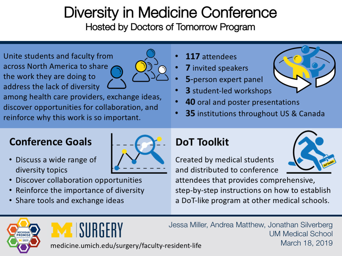 Diversity in Medicine Conference Visual Abstract