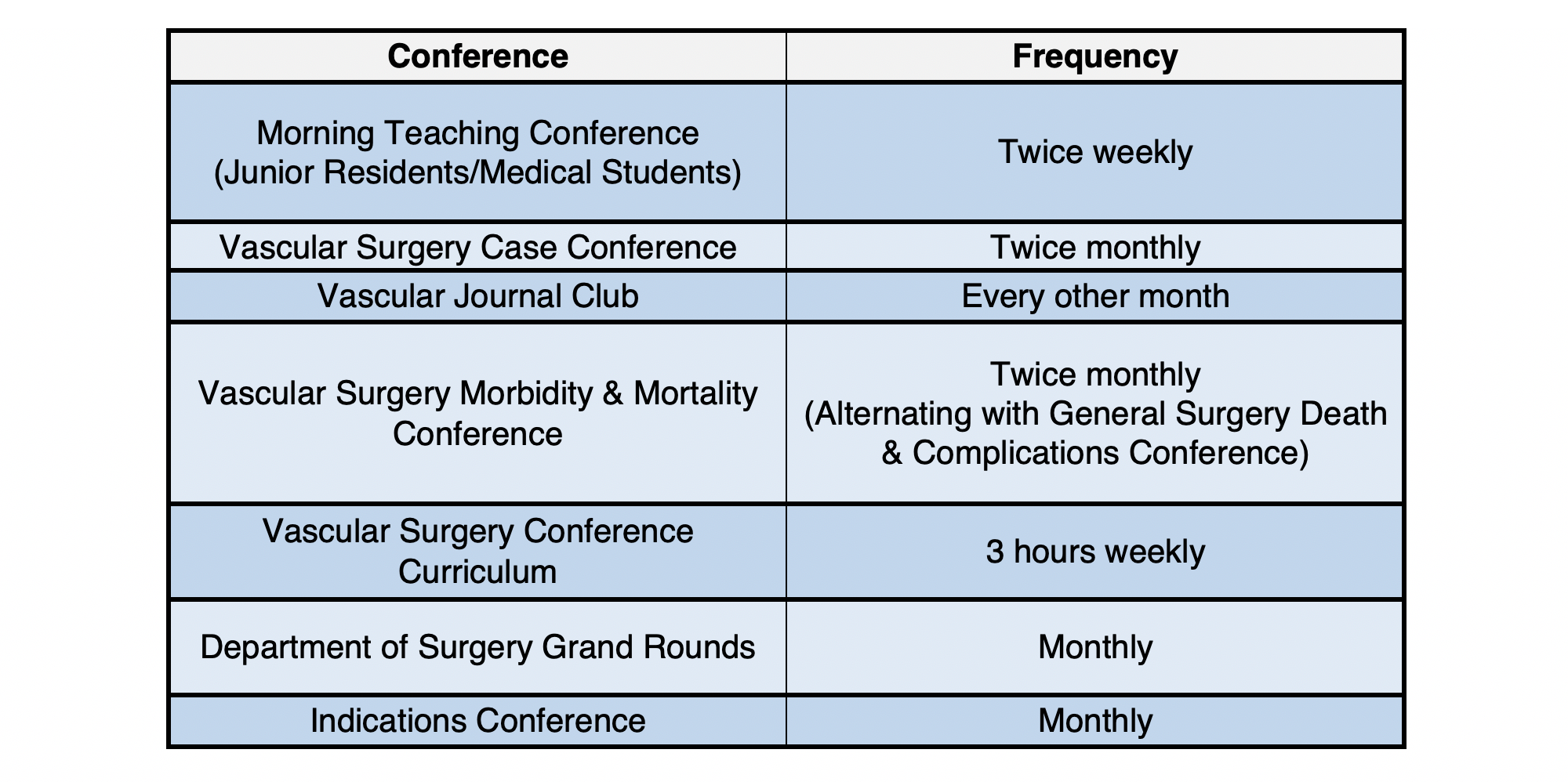 Vascular Surgery Trainee Conferences
