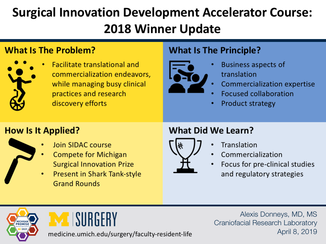 Surgical Innovation Development Accelerator Course: 2018 Winner Update Visual Abstract