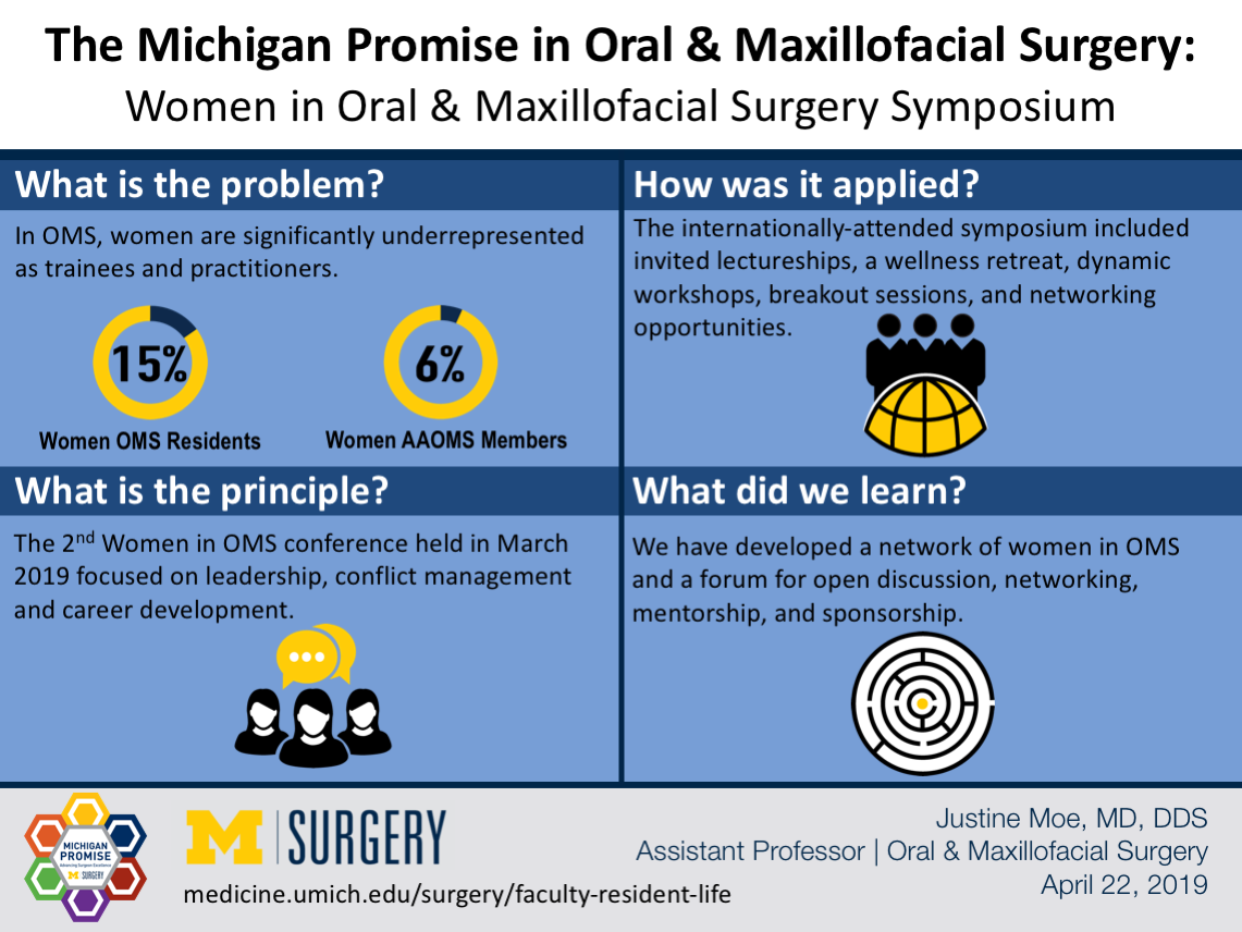 Visual Abstract for Women in OMS Symposium