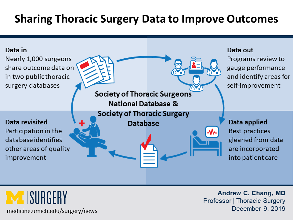 Visual abstract of data sharing in thoracic surgery