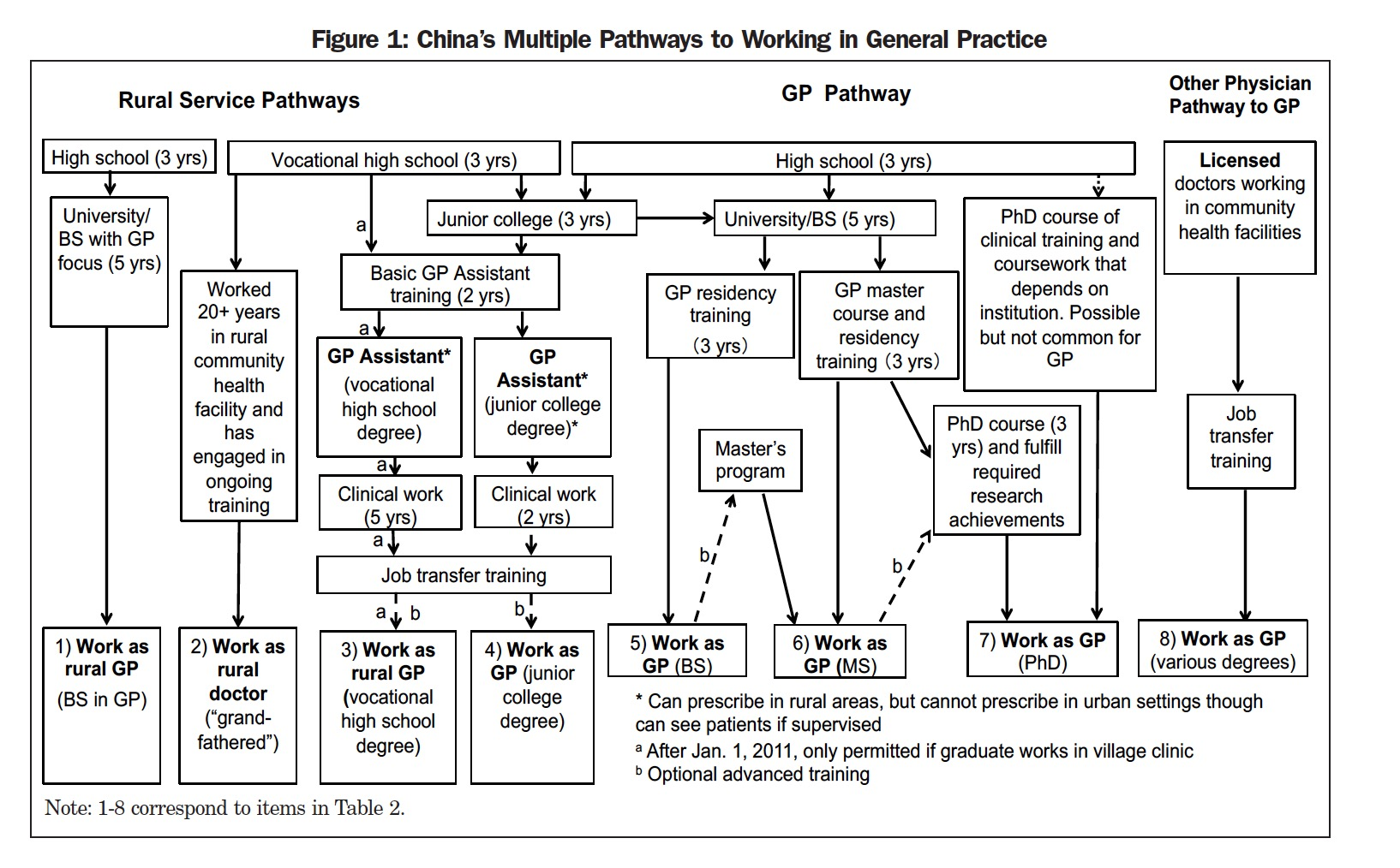 Figure 1: China's Multiple Pathways to Working in General Practice