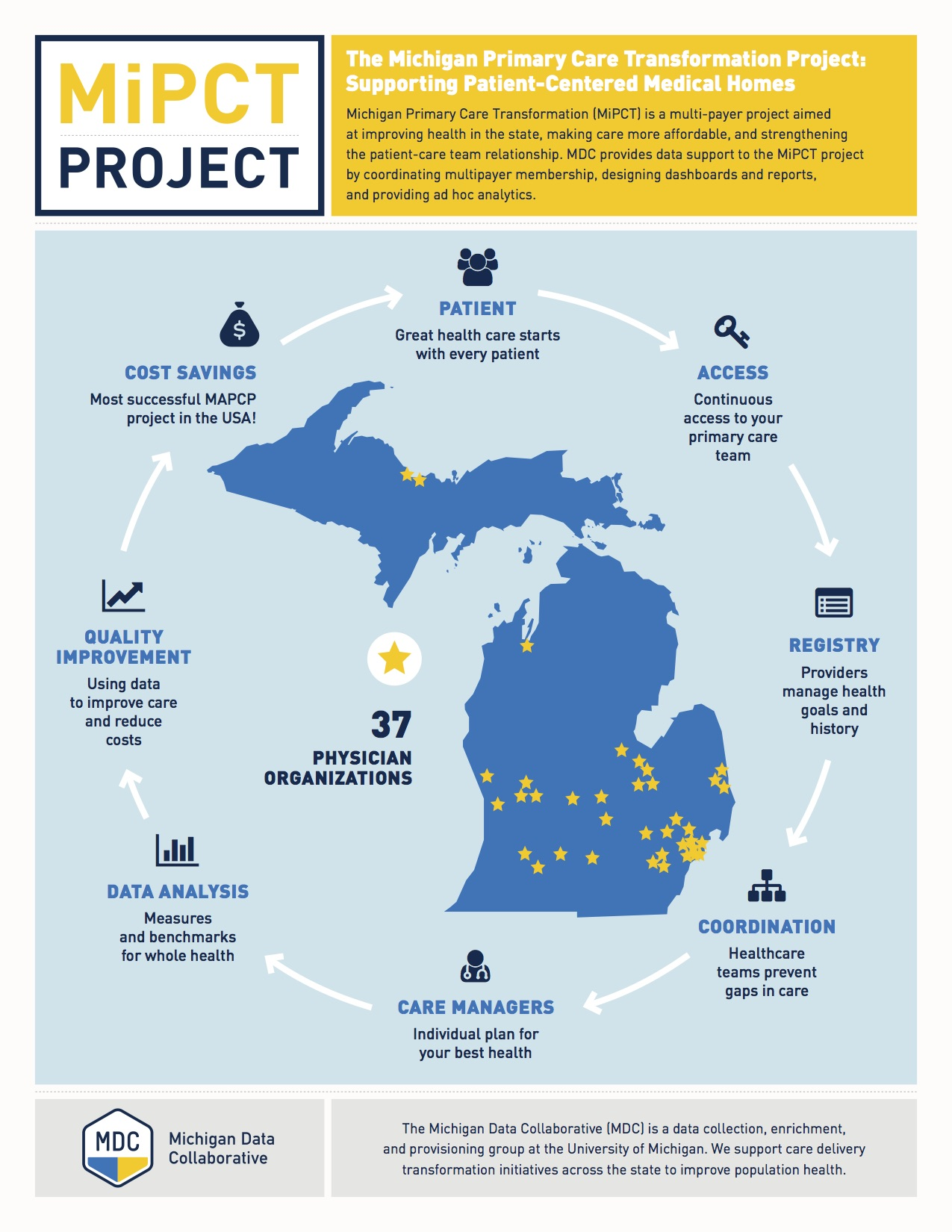 MiPCT infographic, provided by the Michigan Data Collaborative