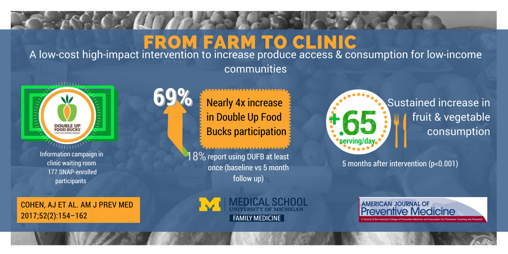 From farm to clinic: a low cost high impact intervention to increase produce access and consumption for low income communities