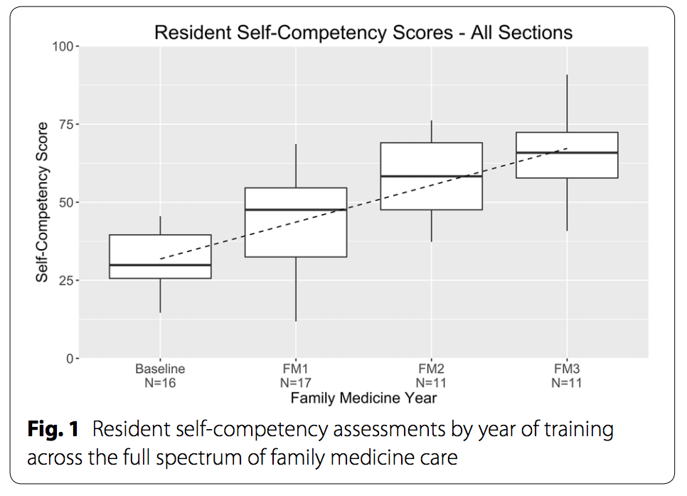 box plot of residents' self-assessed competency over four years of surveys