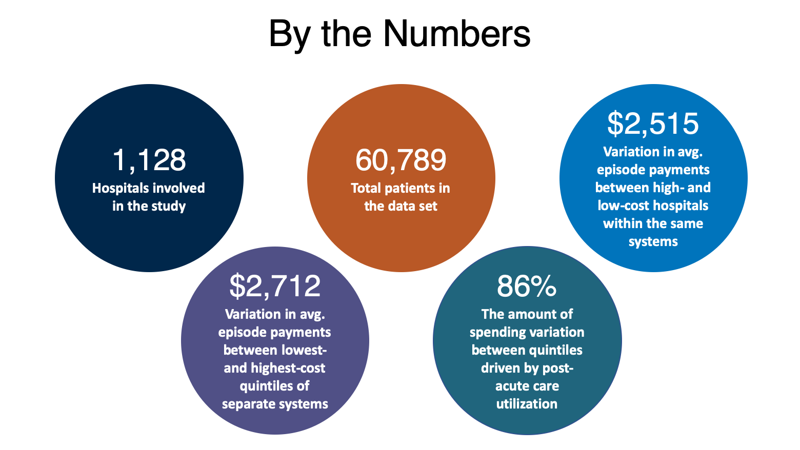 By The Numbers - Spending Varies Widely Across and Within Hospital Systems for Same Procedure