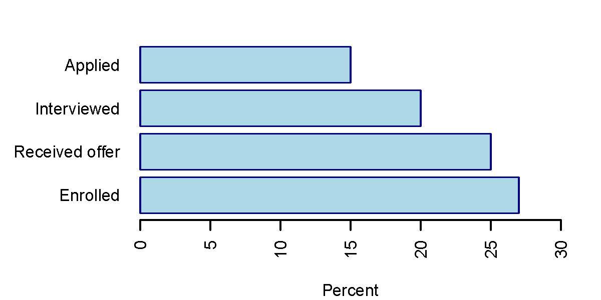DEI PIBS Statistics