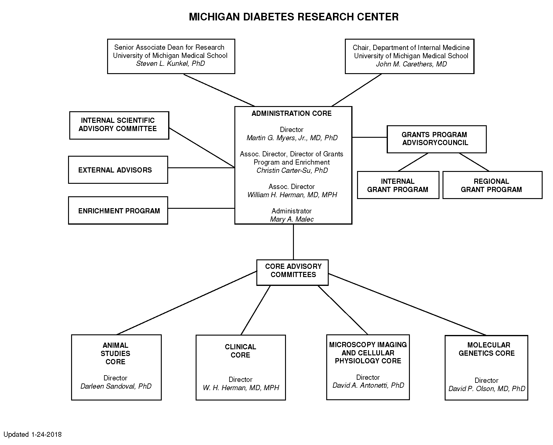 MDRC Org Chart
