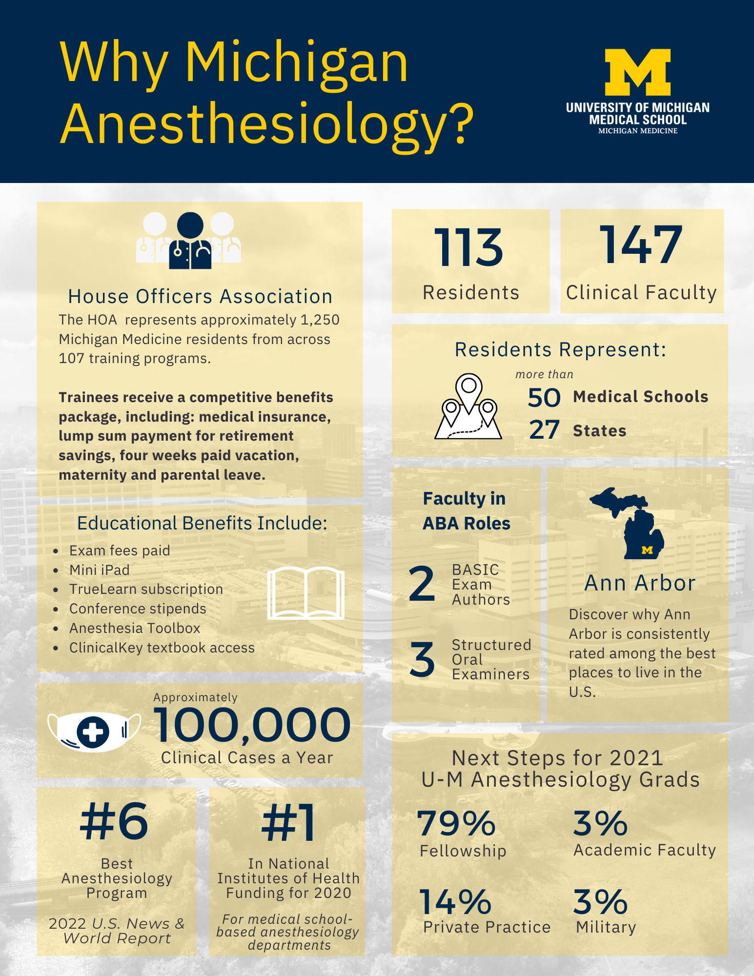 Why U-M Anesthesiology? 113 Residents; 147 Faculty; Residents from 27 States, 50+ Med Schools; 100K Clinical Cases; #6 Best Anesthesiology Program; #1 NIH Funded; House Officers Assoc. Representation; Exam Fees Paid; mini iPad; conference stipends + more