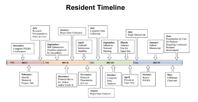 Resident Research Timeline