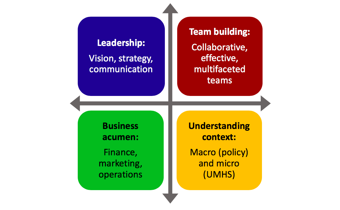 Competency Model for Mid-Career Leadership Development Program