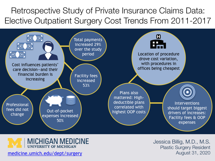 A visual abstract with icons explaining that over a study period, payments for elective outpatient surgeries increased 29 percent, with facility fees increasing 53 percent and out-of-pocket costs for patients increasing 50 percent.