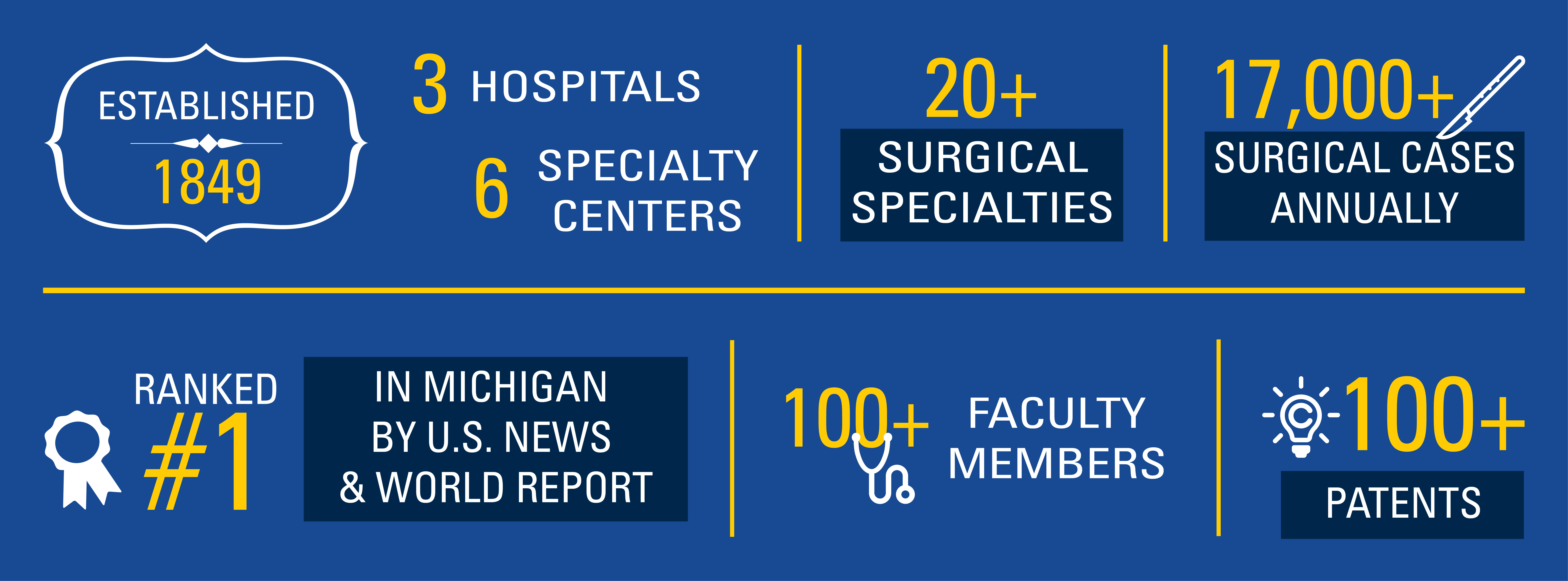 Established in 1849; 100+ faculty members; 20+ surgical specialties; 17000+ surgical cases annually; Ranked #1 in Michigan by U.S. News & World Report; 3 hospitals, 6 specialty centers; 100+ patents