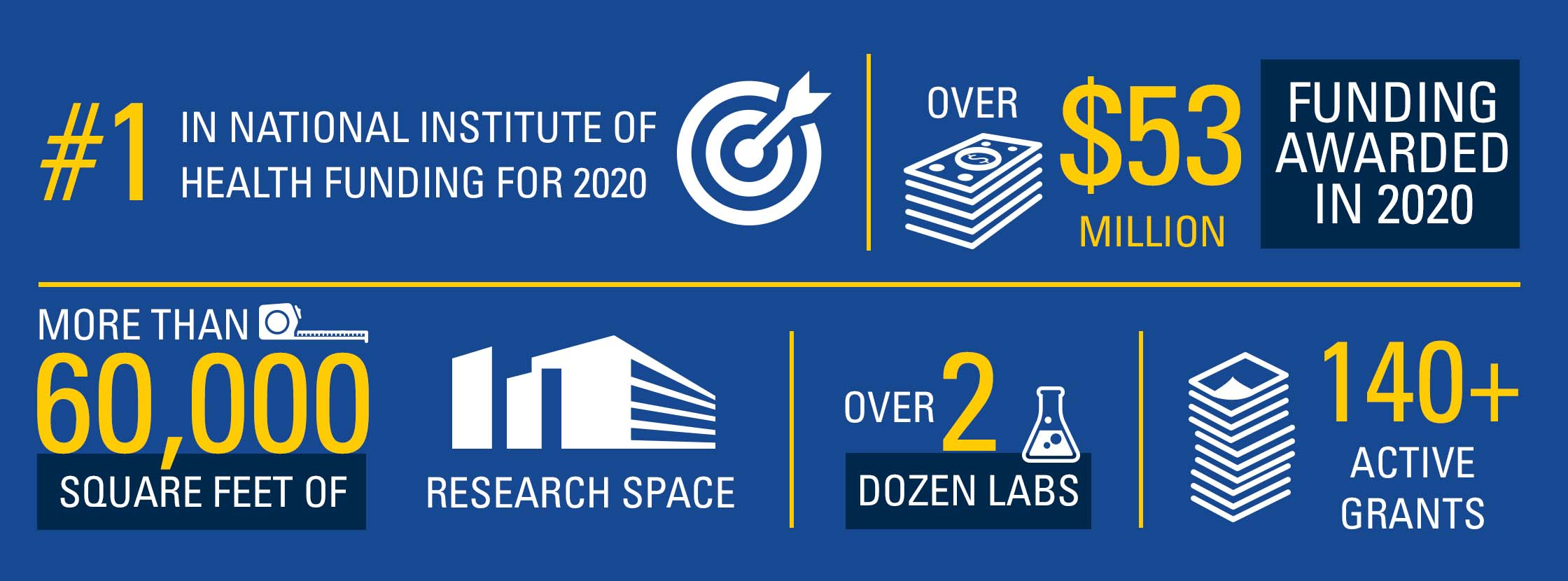 #1 in National Institutes of Health Funding for 2020; Over $53 million funding awarded in 2020; More than 60,000 square feet of research space; Over 2 dozen labs; 145+ active grants