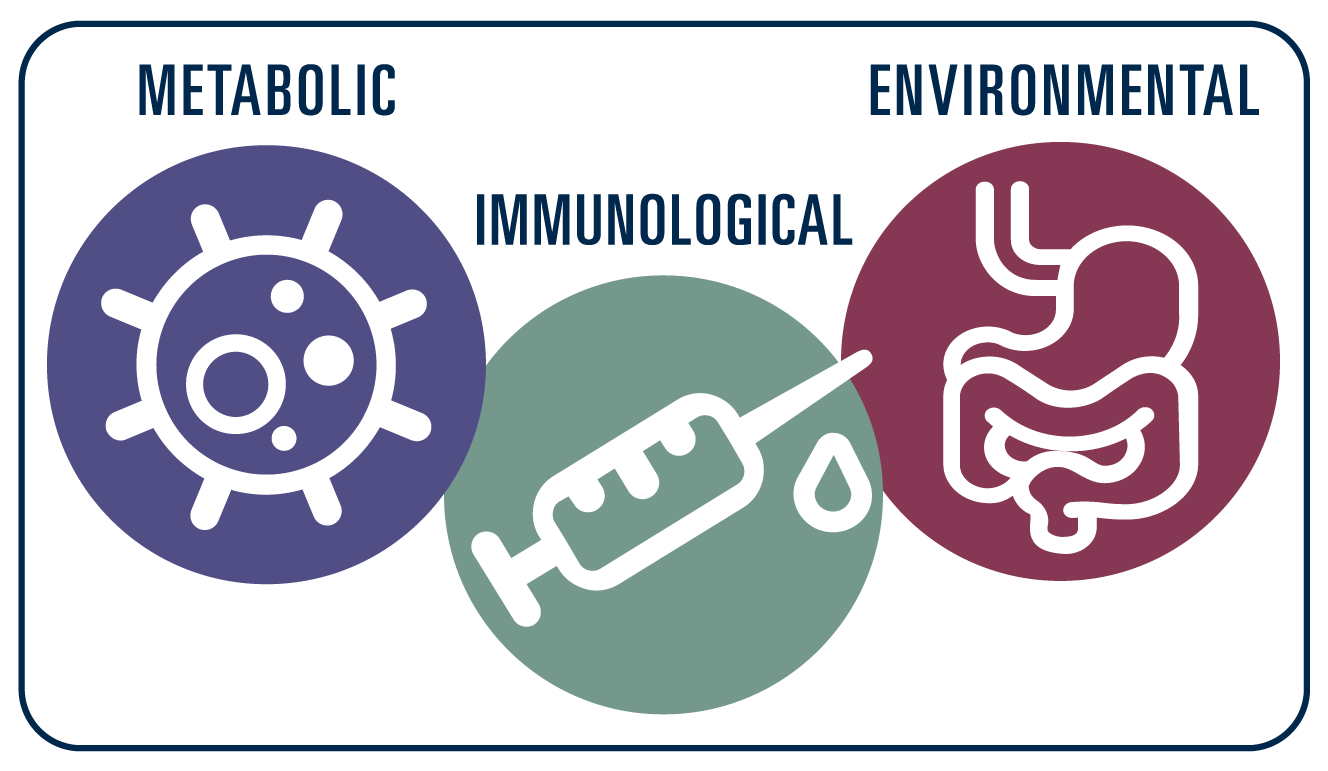 Illustration of three circles representing three research areas of metabolic, immunological and environmental factors of food allergy