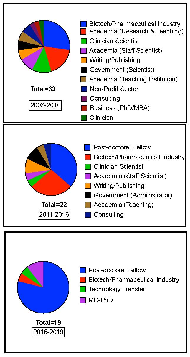 Immunology program alumni pie chart