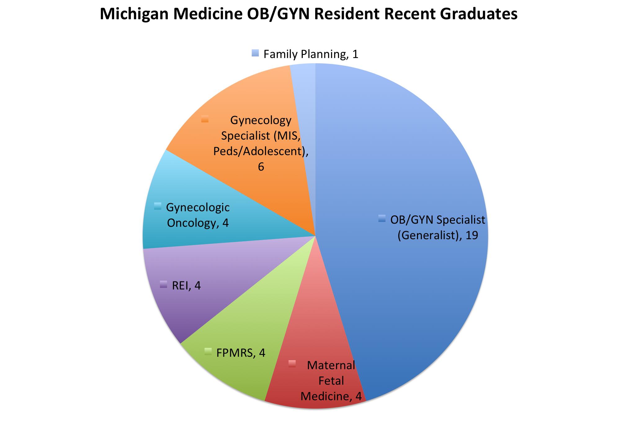 obgyn resident pie chart