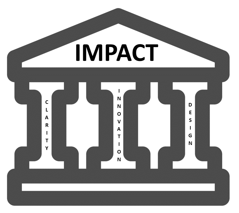 pillars of impact diagram
