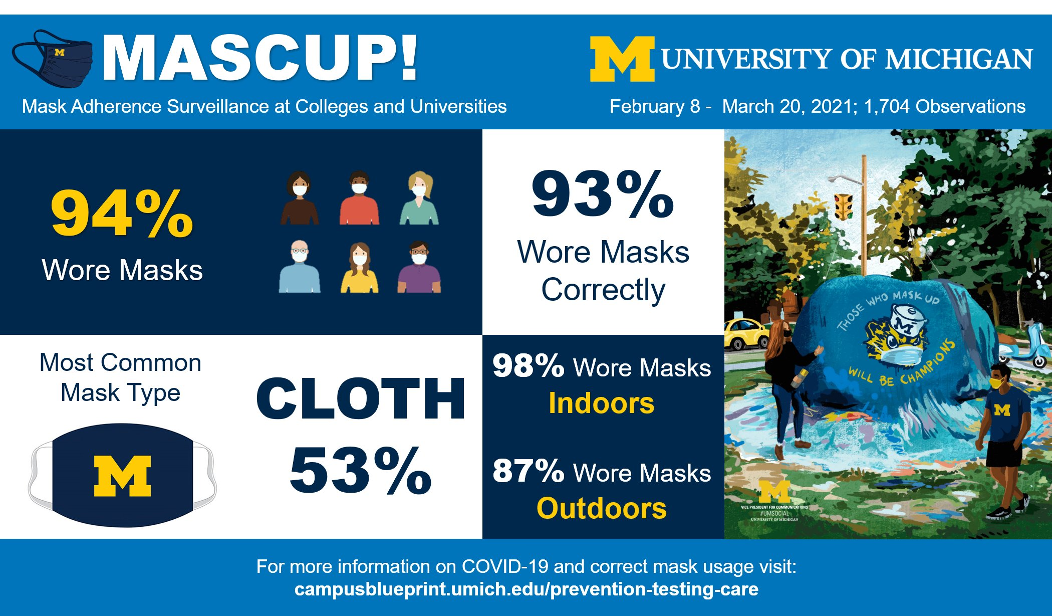 Mask Adherence Surveillance at Colleges and Universities Project (MASCUP!) from the @CDCgov. University of Michigan graphic, with study results of 1704 observations taken from 2/8-3/20/2021. 94% wore masks. Cloth masks were most common 53%. 93% wore masks