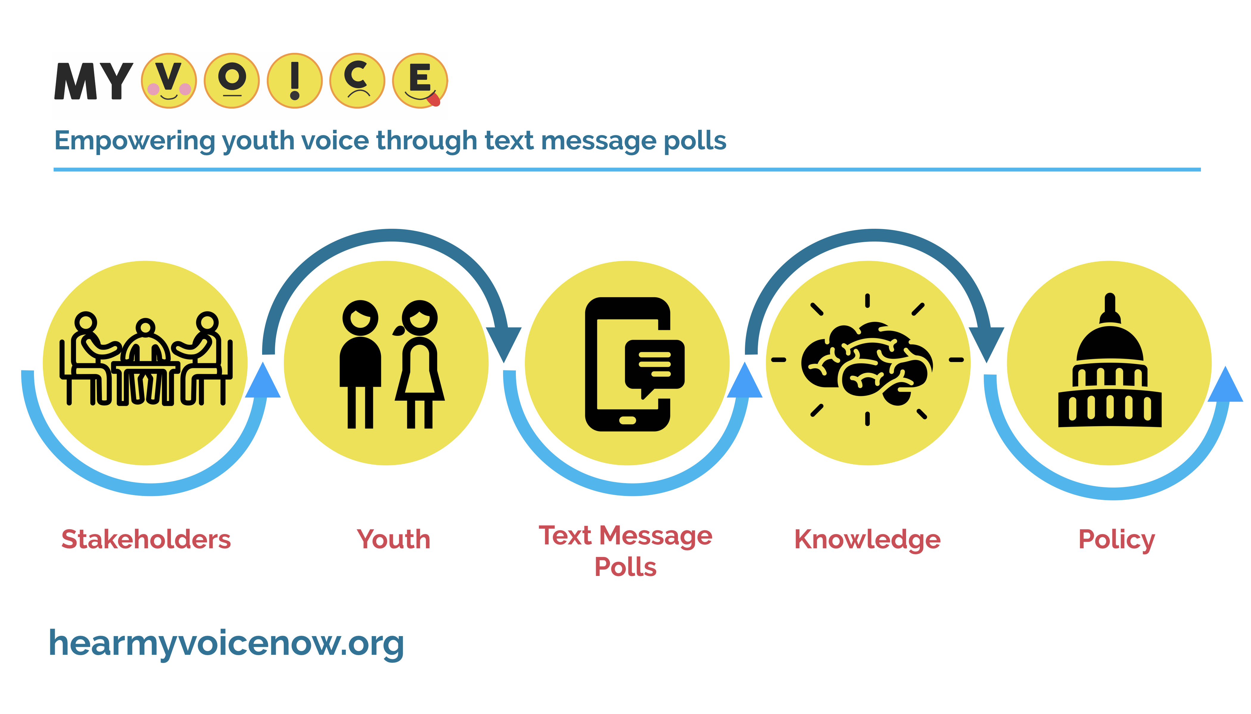 MyVoice conceptual diagram connects stakeholders with youth through text message poll to influence knowledge and policy