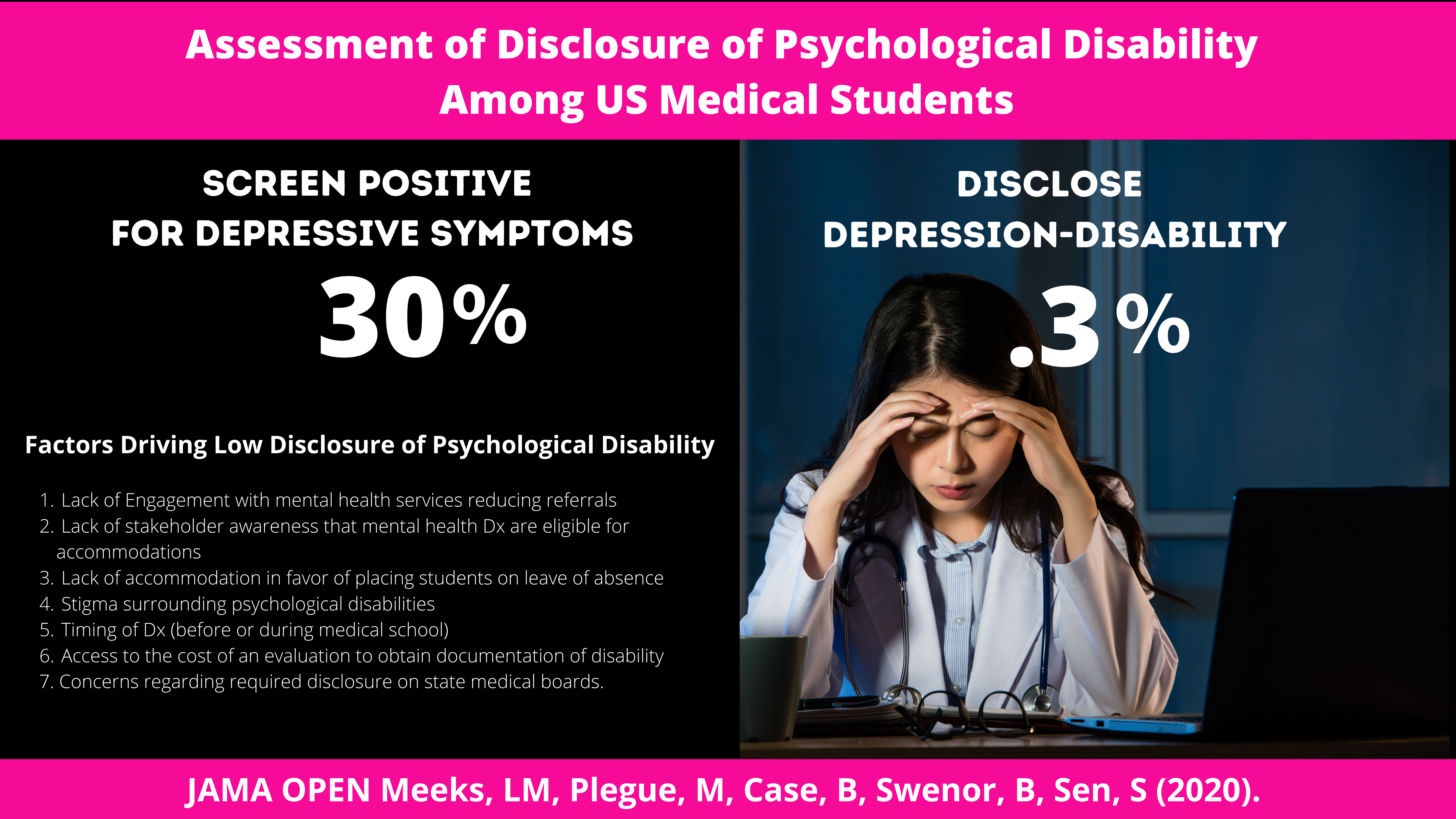 Visual abstract for Assessment of Disclosure of Psychological Disability Among US Medical Students
