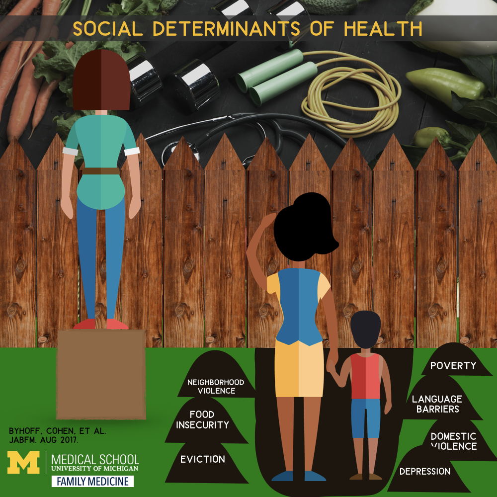 image of people looking over a fence at a health lifestyle, person on left is standing on box and can see over, other person is stuck standing in a hole with mounds of dirt labeled with barriers