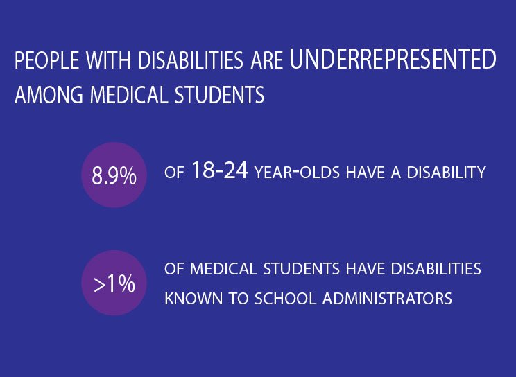 people with disabilities are underrepresented among medical students 8.9% of 18-24 year olds  have a disability less than 1% of medical students have disabilities known to school admins