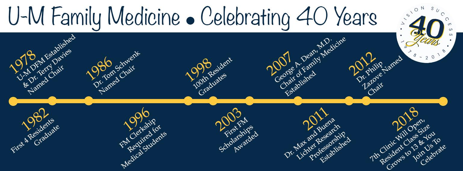 40 Year Timeline of Events in the History of the U-M Department of Family Medicine
