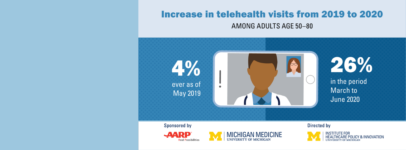 Telehealth Use Among Older Adults Before and During COVID-19