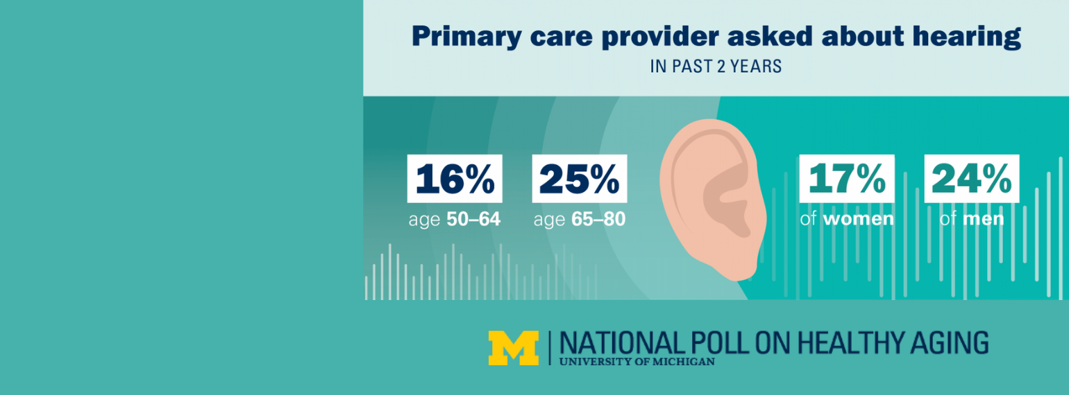 From the University of Michigan, National Poll of Healthy AOnly 16% of people age 50 to 64 had a primary care provider who asked about their hearing in the past 2 years. Fro those 65 to 80, the prevalence was 25%. 17% of women reported, for men it was 24%