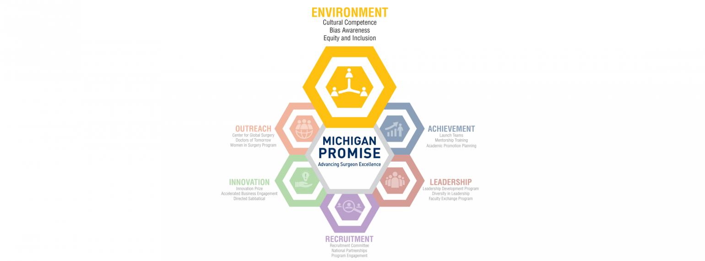 Michigan Promise Logo Environment Highlight