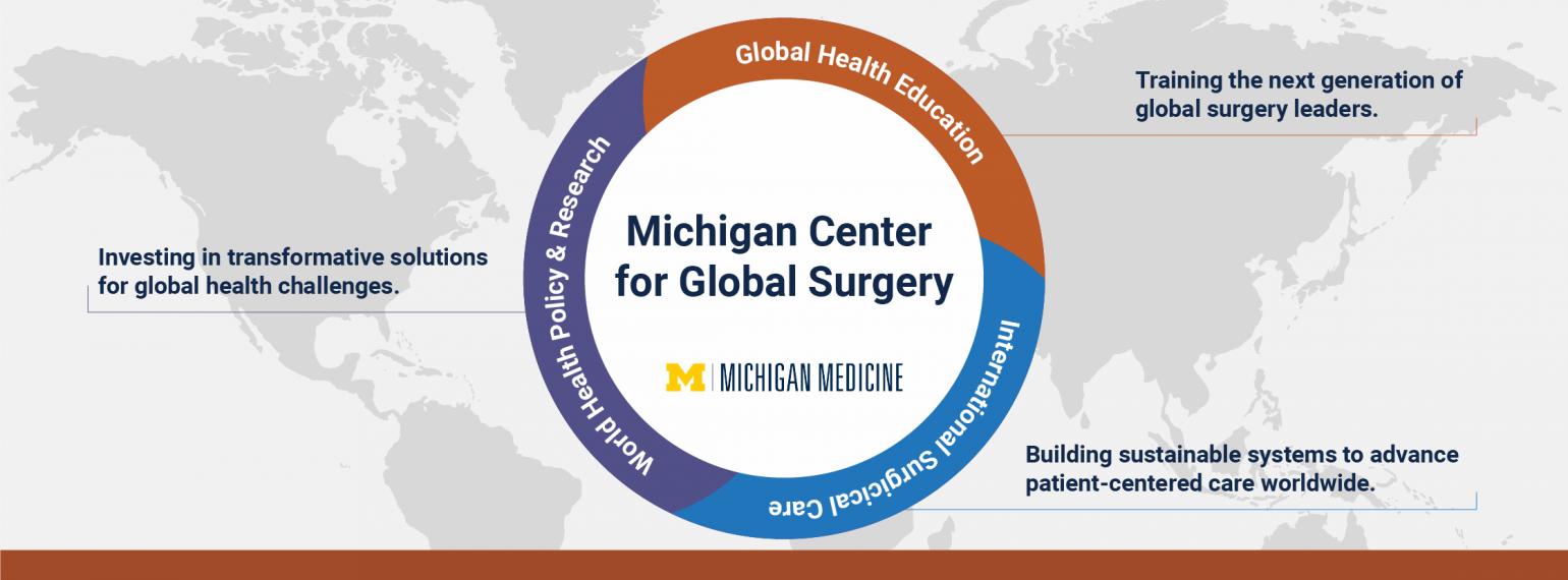 Michigan Medicine Department of Surgery Center for Global Surgery