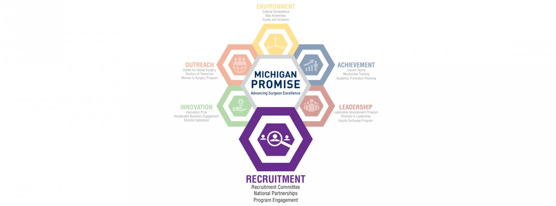 Michigan Promise Logo Recruitment Highlight