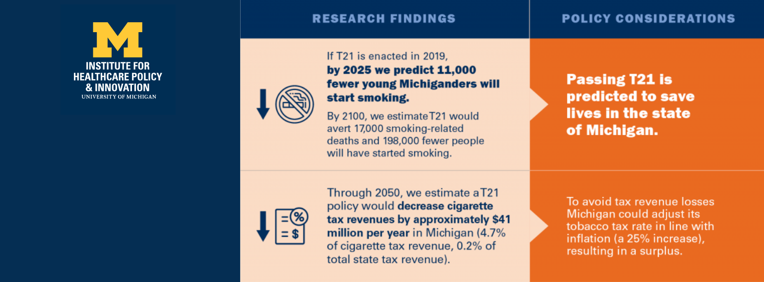 infographic for new Tobacco 21 policy evaluation research