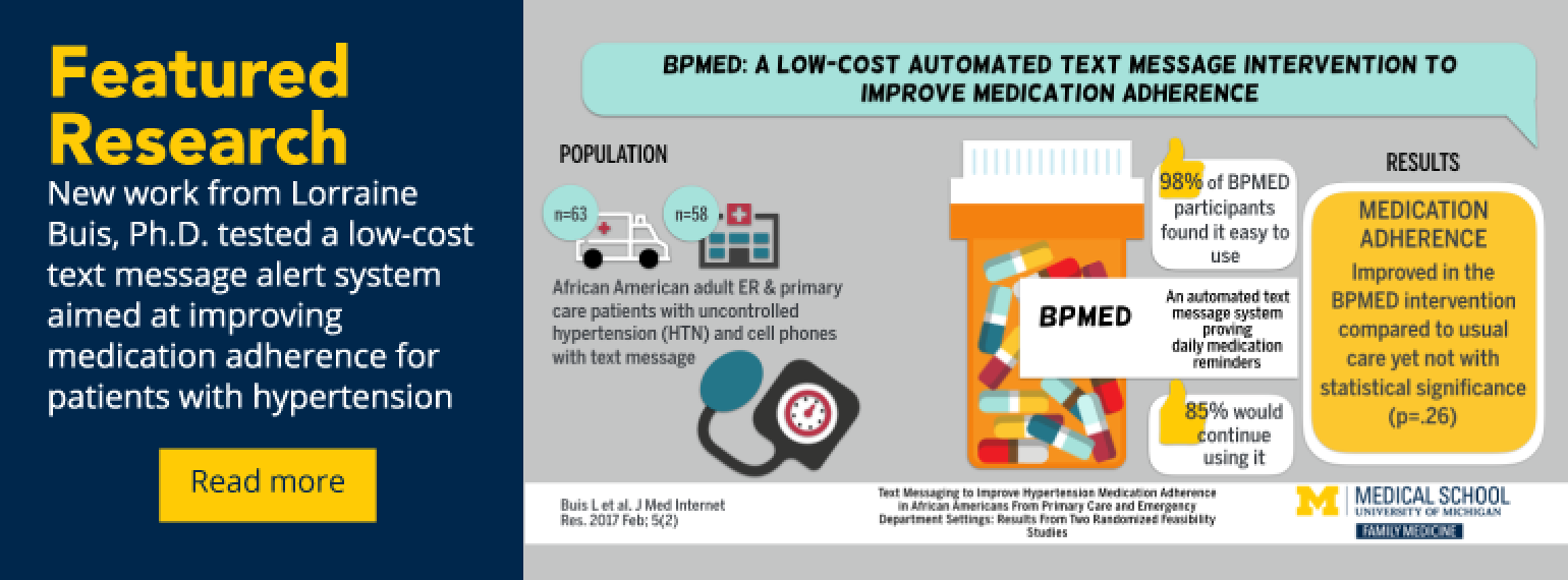 featured research New work from Lorraine Buis, Ph.D. tested a low-cost text message alert system aimed at improving medication adherence for patients with hypertension.