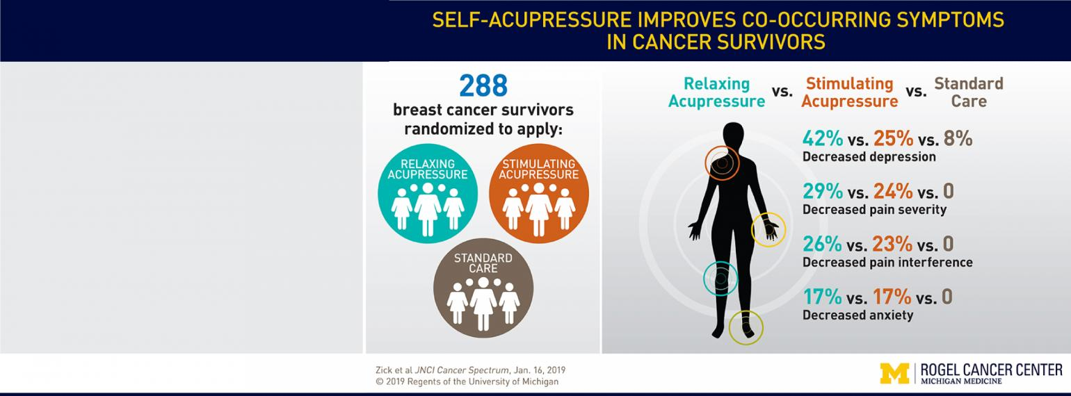 Slider for Acupressure may relieve more than fatigue in breast cancer survivors' self-reported depression, anxiety and pain