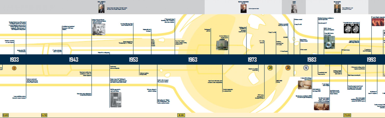 Image Gallery Michigan Timeline