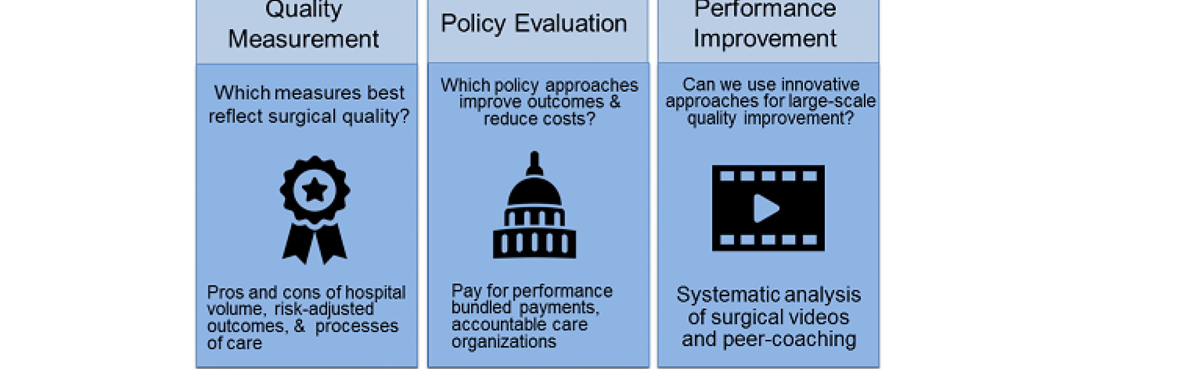 policy, quality and performance improvement