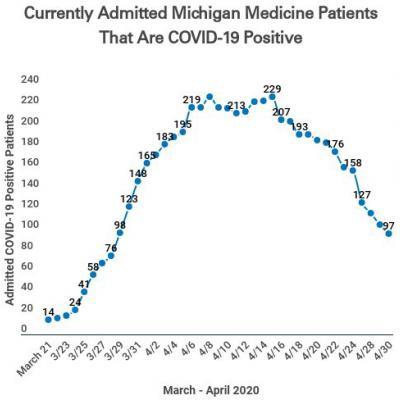 Covid-19 Patient Chart April 30, 2020