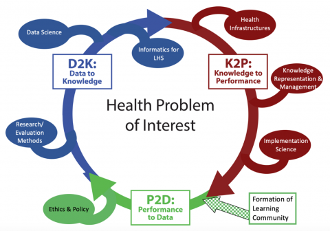 Health Problem of Interest