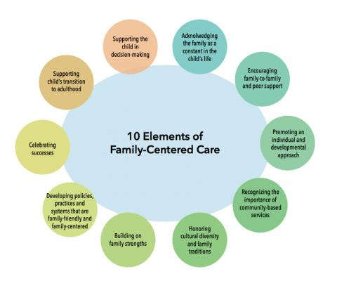 family centred care in nursing If you have a premature baby in the nicu, you can expect family-centred care our checklist explains what to look for.