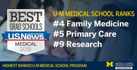 2018 US News and World Report rankings #4 family medicine #5 primary care #9 research