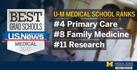 US news rankings - UM Family Medicine Ranks #4 Primary Care #8 Family Medicine #11 Research