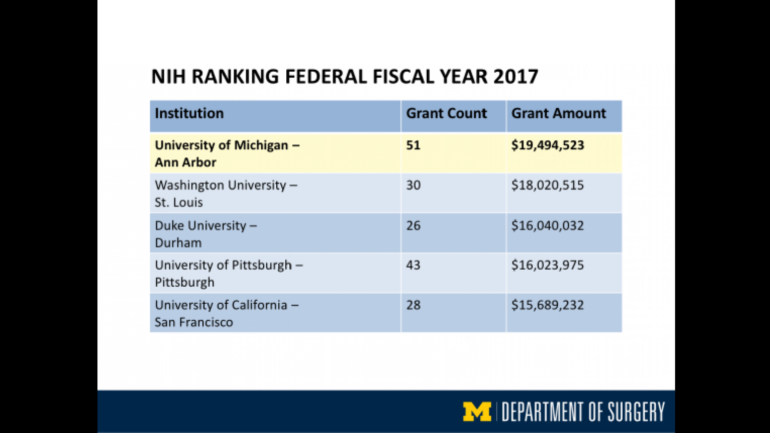 """NIH Ranking Federal Fiscal Year 2017 - fourth slide of """"This Is What We Stand For"""" presentation"""