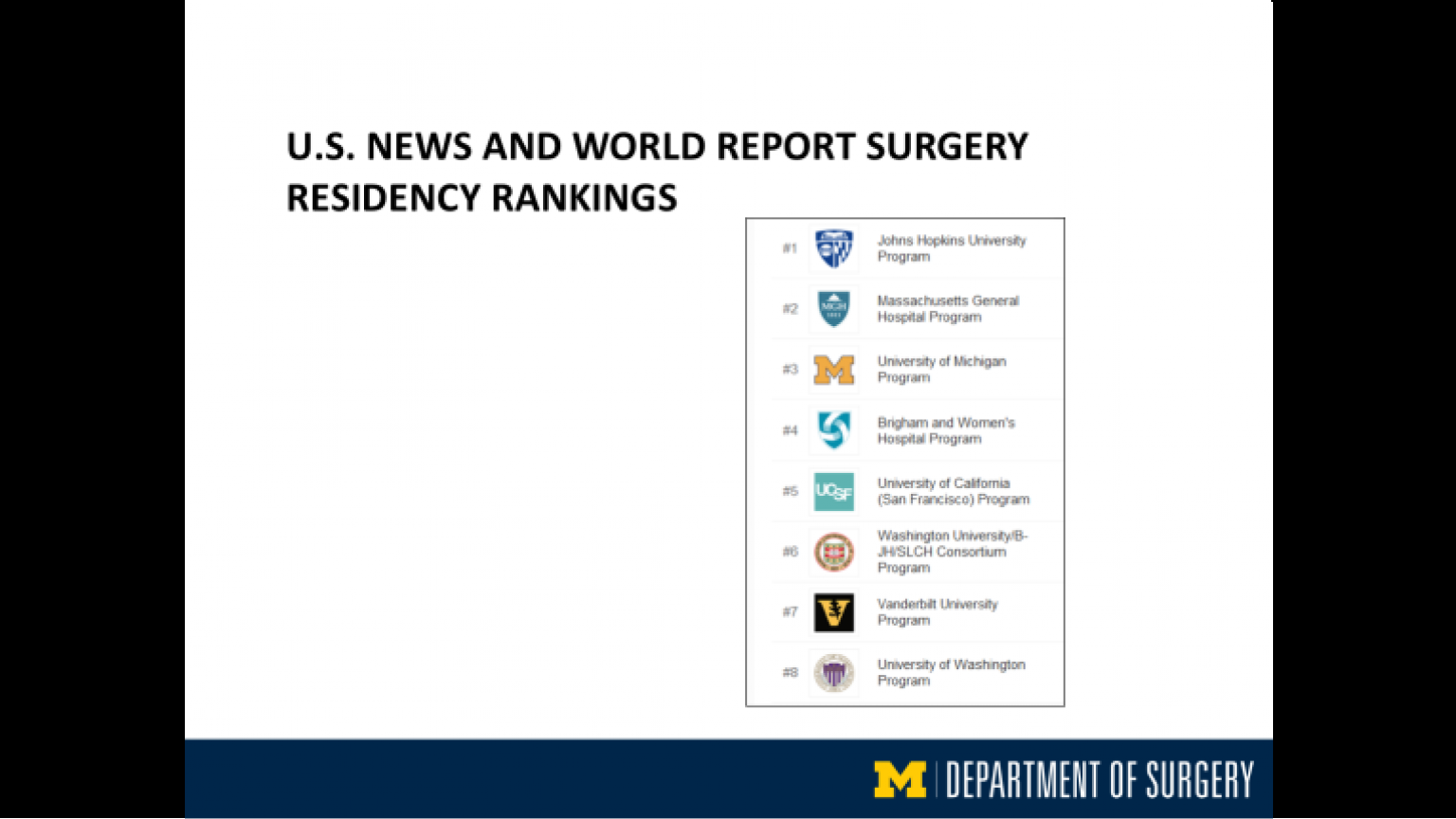"""U.S. News & World Report Surgery Residency Rankings - sixth slide of """"This Is What We Stand For"""" presentation"""
