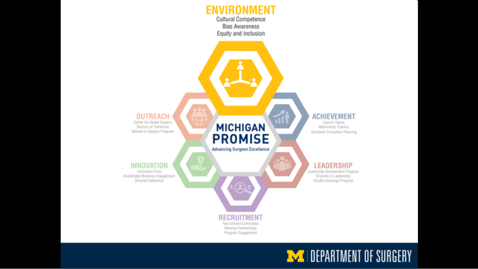 """Michigan Promise graphic highlighting Environment - twenty-fourth slide of """"This Is What We Stand For"""" presentation"""