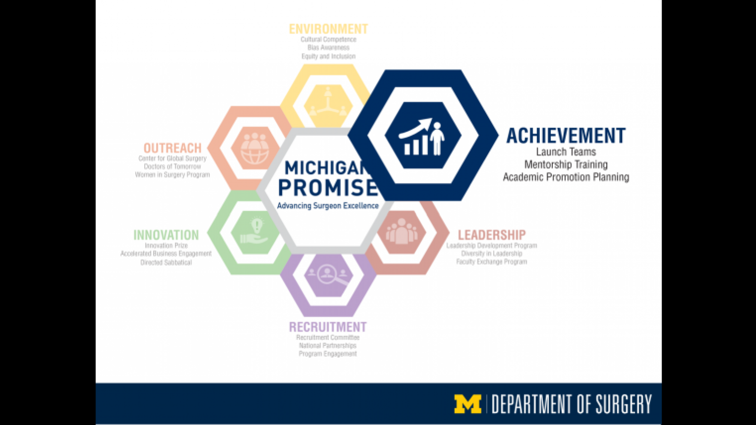 """Faculty quotes about the Michigan Promise - twenty-fifth slide of """"This Is What We Stand For"""" presentation"""