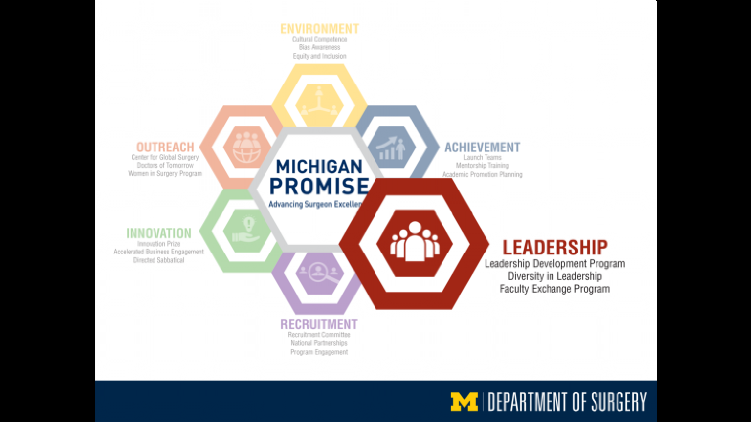 """Michigan Promise graphic highlighting Leadership - twenty-ninth slide of """"This Is What We Stand For"""" presentation"""