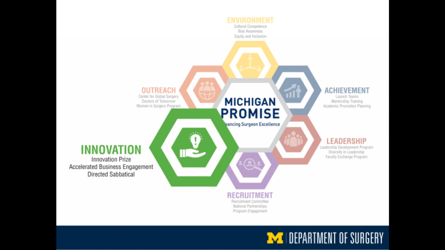 """Michigan Promise graphic highlighting Innovation - thirty-first slide of """"This Is What We Stand For"""" presentation"""